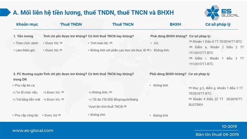 liên hệ giữa tiền lương, thuế và BHXH